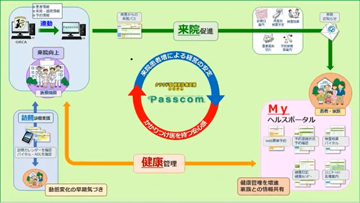 Passcom_feature